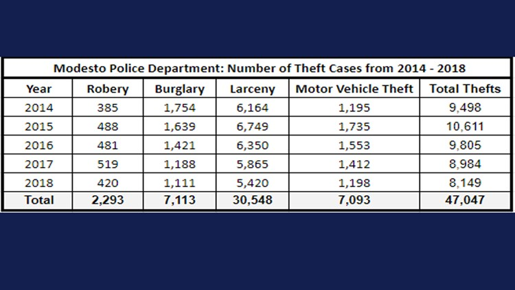 Modesto Police Department: Number of Theft Cases from 2014, 2015, 2016, 2017 and 2018
