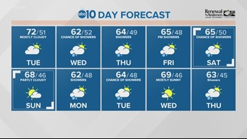 Local a.m. weather: March 19, 2019