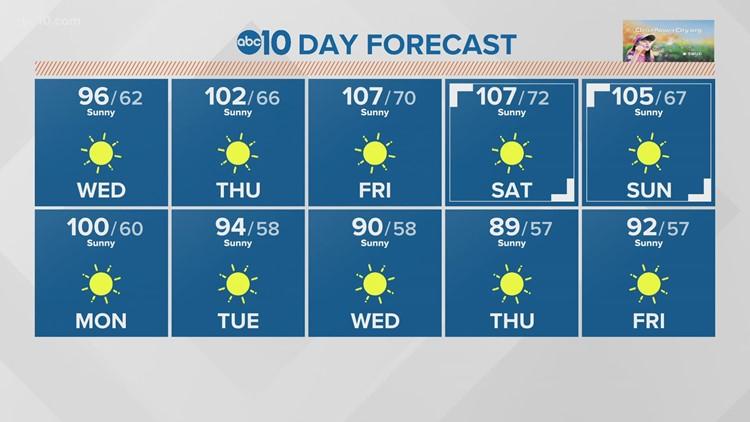 Dangerous heat returns tomorrow