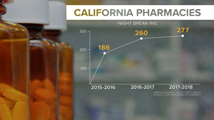 California Pharmacy break-ins