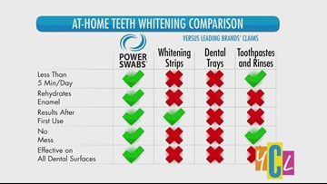 Brighten your Smile for the Holidays with Power Swabs   Wonderful You