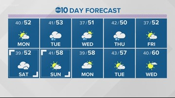 Local evening weather: January 12, 2020