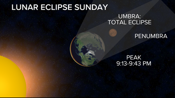 The Moon will go dark Sunday during a total lunar eclipse