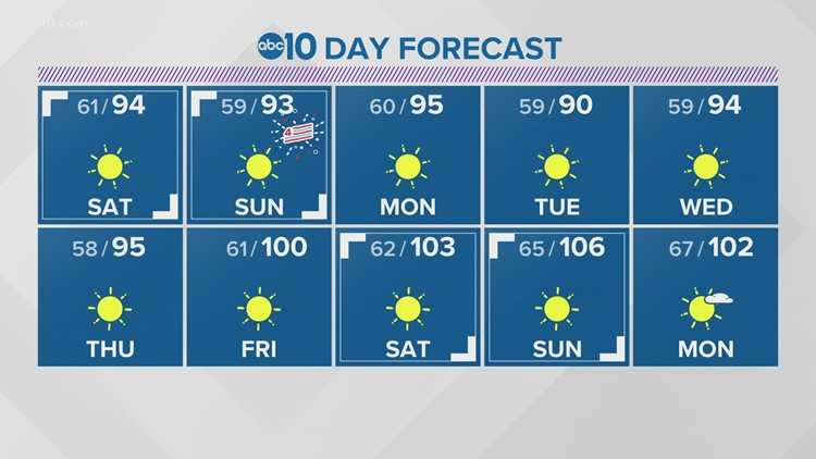 Extreme heat for the Northern Sac Valley with Sierra thunderstorms
