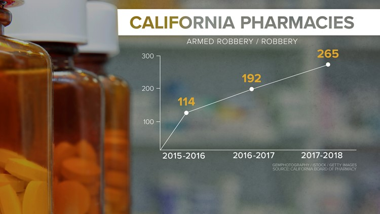 California Pharmacy robberies