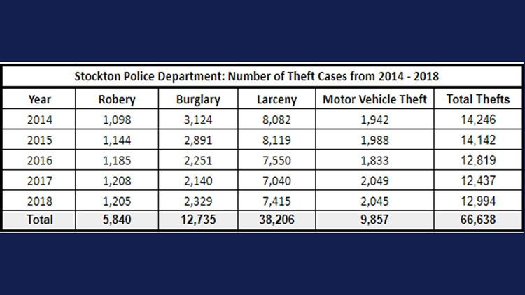 Stockton Police Department Number of Theft Cases from 2014-2018