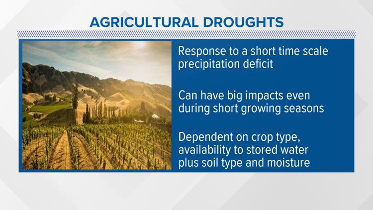 ag drought