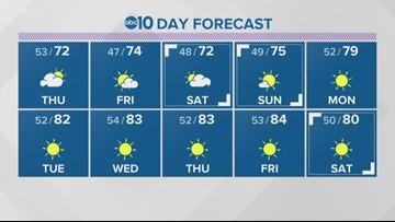 Sacramento Forecast