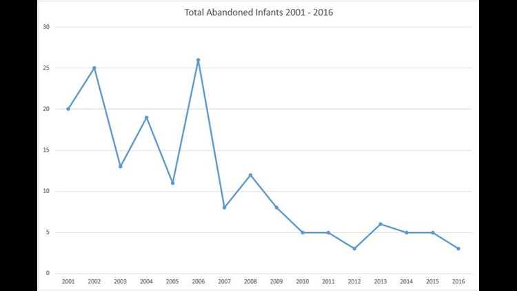 Drop in number of abandoned infants