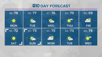 Near record high temperatures possible for Veteran's Day