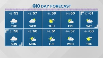 Local 6 p.m. weather: January 20, 2020