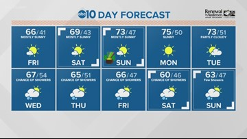 Local a.m. weather: March 15, 2019