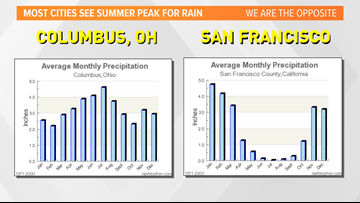 Most weather stations in US reset their rain totals today. California isn't like everyone else though