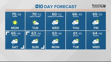Local a.m. weather: March 18, 2019
