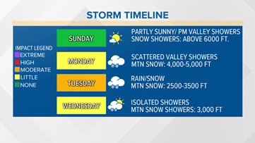 More rain, snow in the forecast while you 'slow the spread' at home