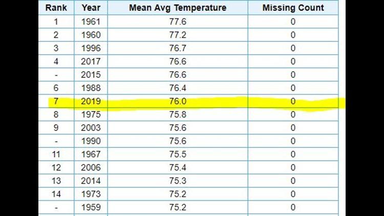Sacramento summer average temperature