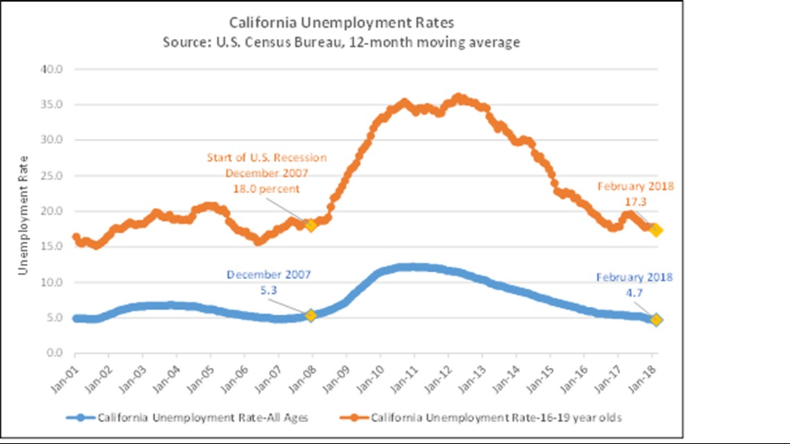 Teen Employment On The Rise In California Abc10 Com